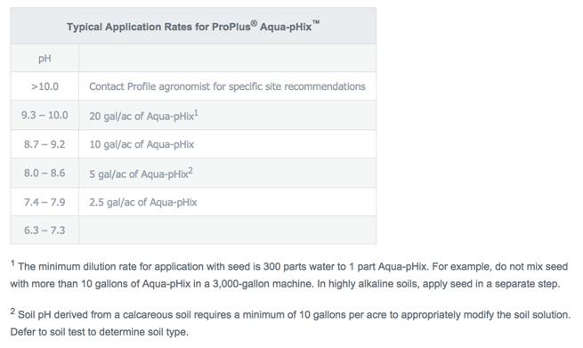 aqua fix application guide